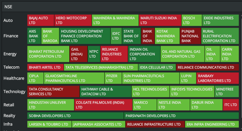 News Sentiment based Sector Heatmap, available on Heckyl's Analytical Platform – FIND.