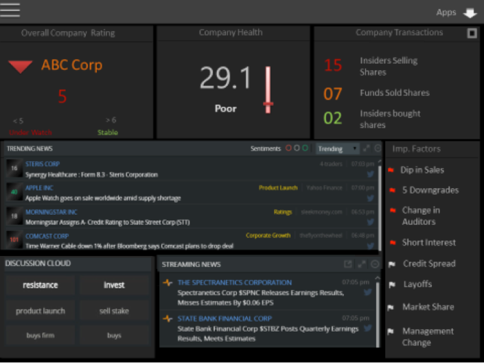 Illustrative real-time dashboard at a company level