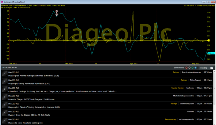 Diageo_Sentiment Trending NewsMM6