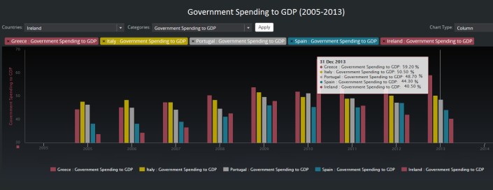 Government spending to GDP