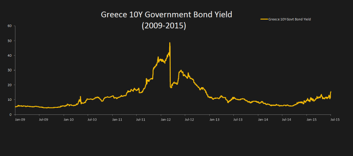 Greece 10Y Govt Bond Yield