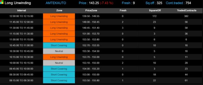 15 Minutes Built-up Dashboard on Heckyl's F&O Platform.