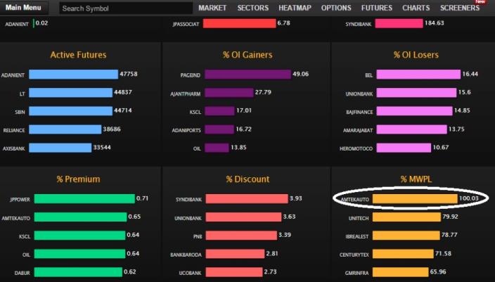 Futures Market Dashboard on Heckyl's F&O Platform.