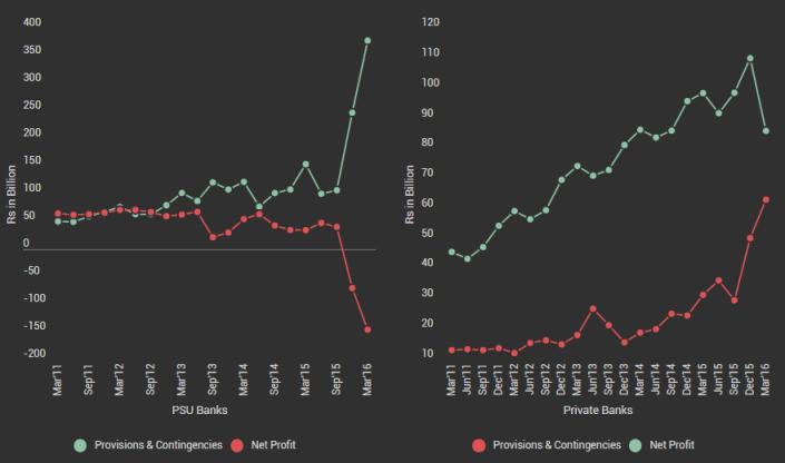 New Provision n Profit graph
