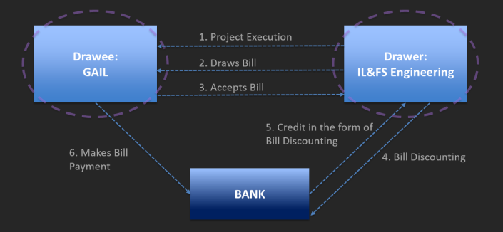 gail-ilfs-bill-discounting