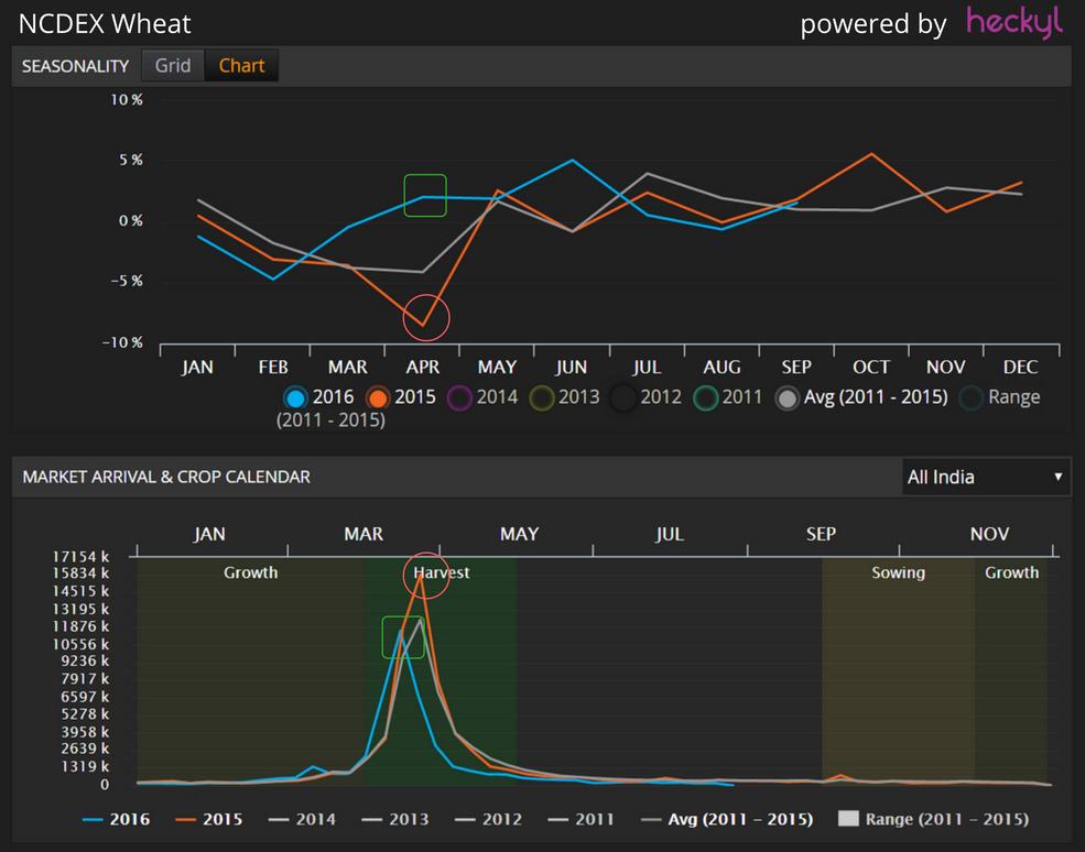wheat-seasonality-chart-and-market-arrival-chart