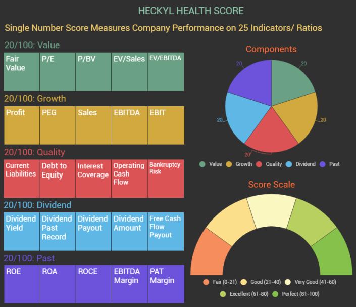 health-score