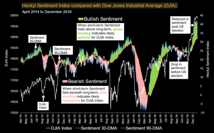 sentiment-djia-chart