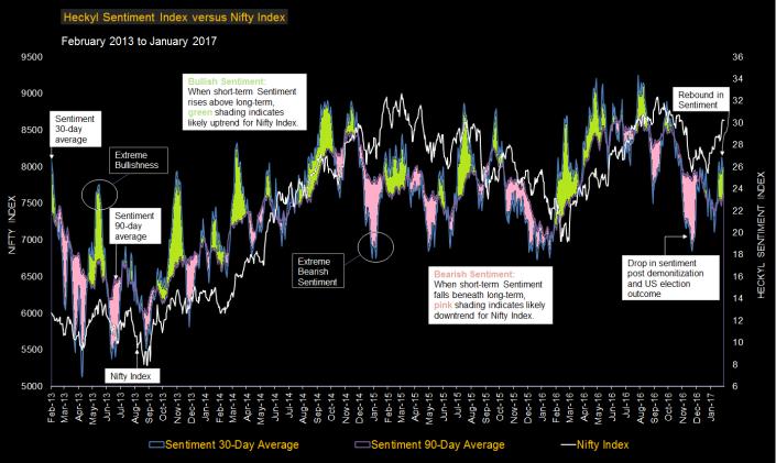 nifty-sentiment-chart