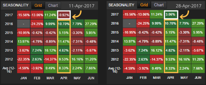 Seasonality screen - Natural Gas_09-05-2017 - Copy