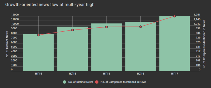 Growth oriented news flow at multi-year high