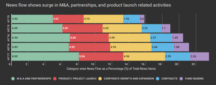 News flow shows surge in M&A, partnerships, and product launch related activities