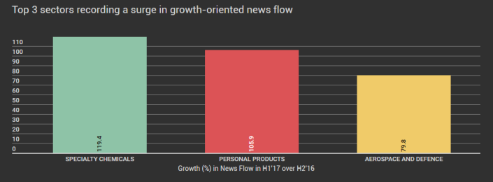 Sectors with Surge in News Flow