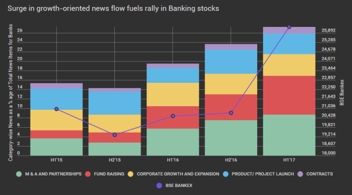 Surge in growth-oriented news flow fuels rally in Banking stocks