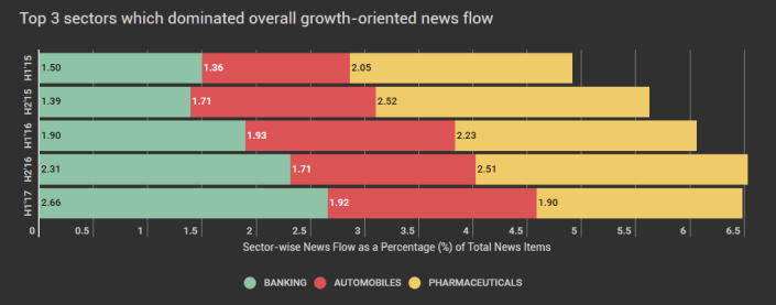 Top 3 sectors which dominated news flow