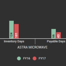 Astra Microwave Working Capital Cycle