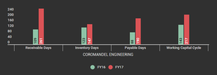 COROMANDEL ENGINEERING_Working Capital Cycle