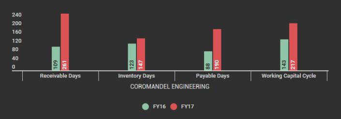 COROMANDEL ENGINEERING_Working Capital Cycle