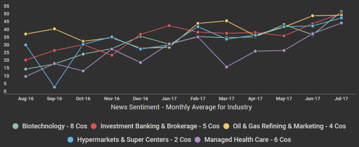 Industry News Sentiment