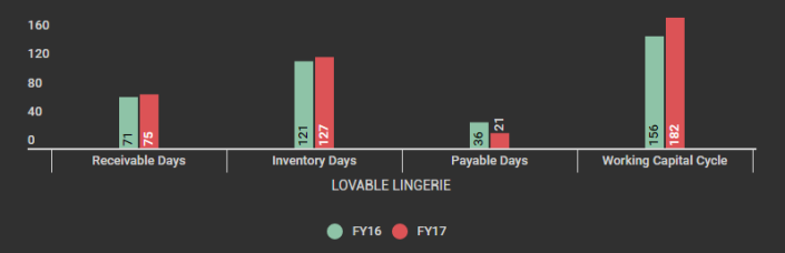 LOVABLE LINGERIE Working Capital Cycle