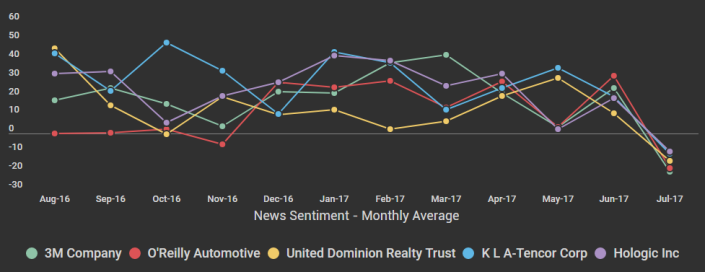 News Sentiment 2