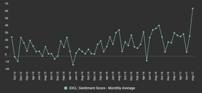 IOCL Sentiment