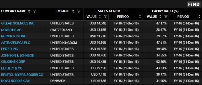 Company - Sales at Risk - Expiry Ratio