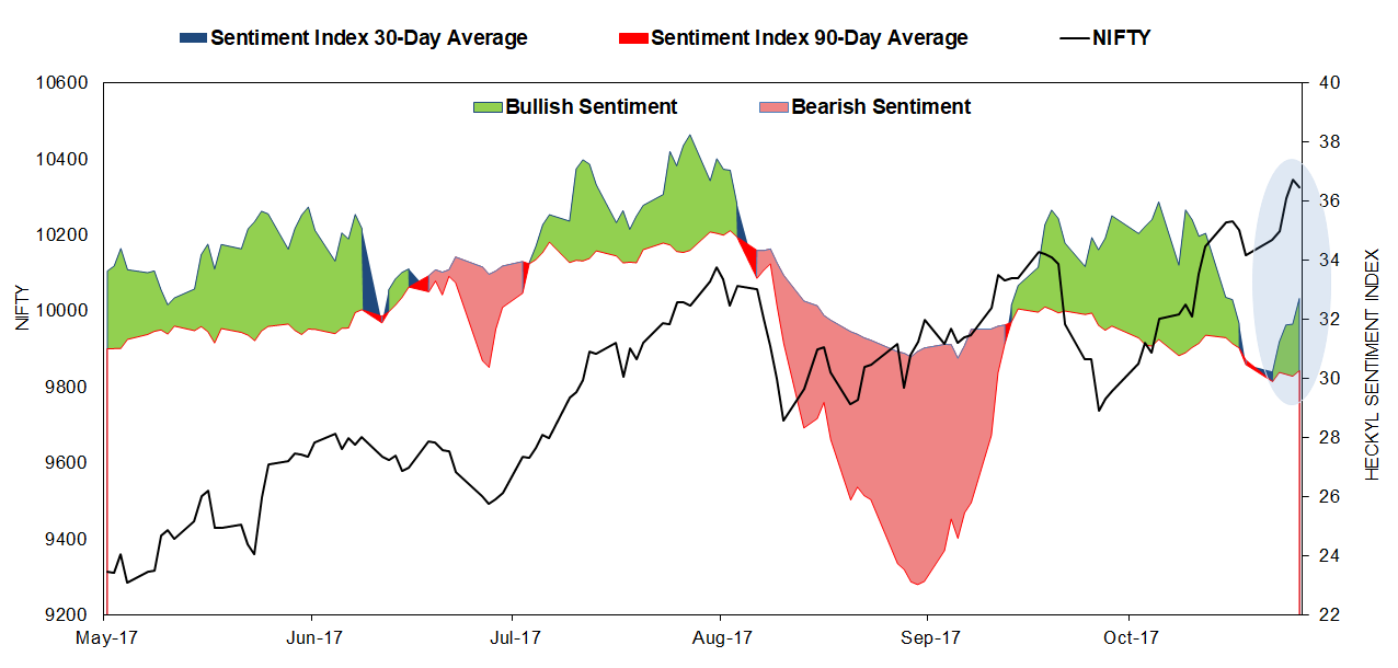Nifty Sentiment Index