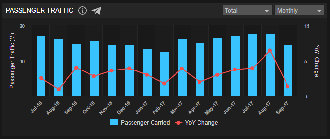 Passenger Traffic_Monthly