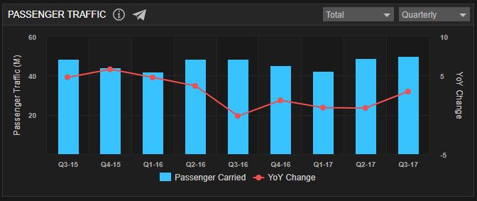 Passenger Traffic_Qtr