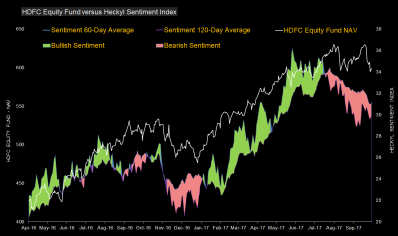 Sentiment 60 - 120 day average
