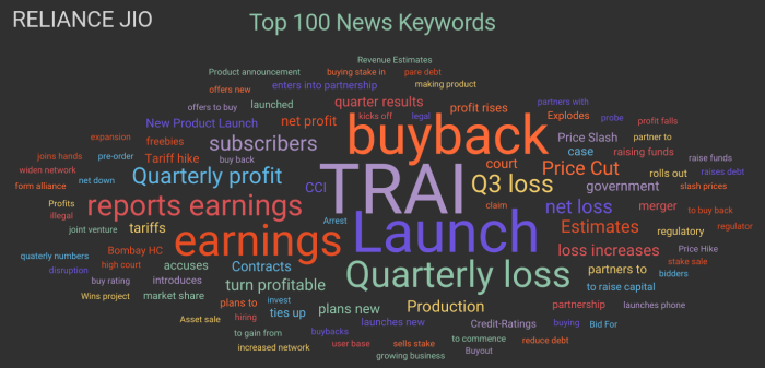 Reliance_Jio_Co_Keywords