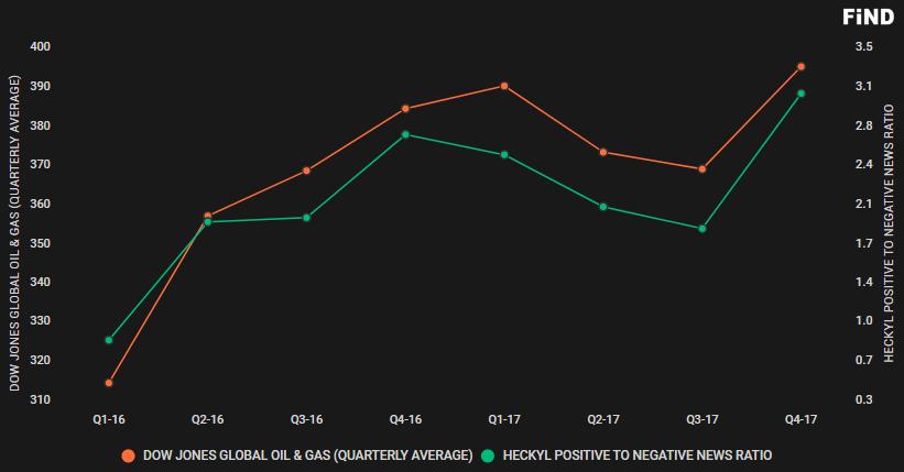 Dow Jones Global Oil & Gas - Positive to Negative News Ratio