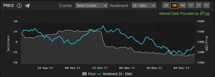 GSK Sentiment Price Chart