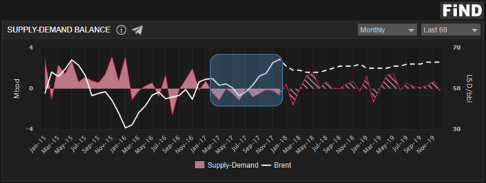 Oil Demand Supply