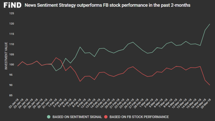 FB sentiment strategy returns