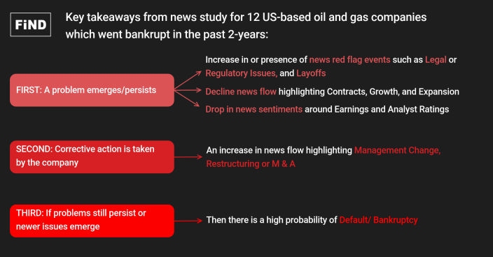 Key takeways from News EWS study