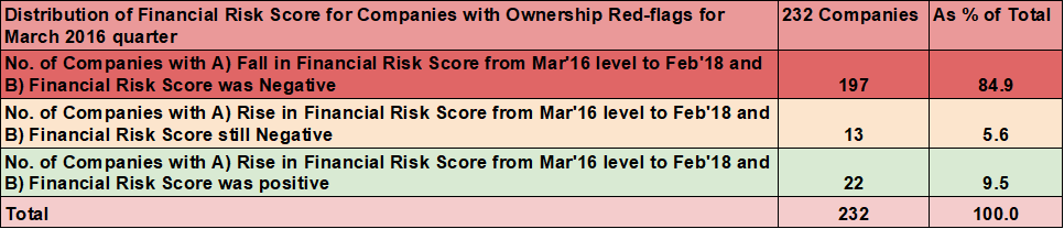 Ownership data study stats