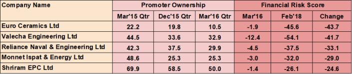 Ownership data study