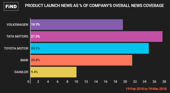 Product launch news as % of Total