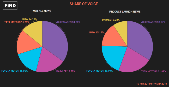 SHARE OF VOICE - TOP AUTO MAKERS