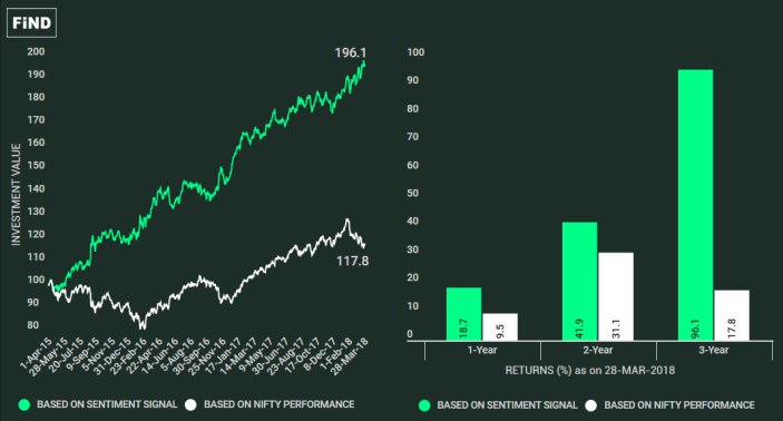 2. Nifty - Sentiment - Returns