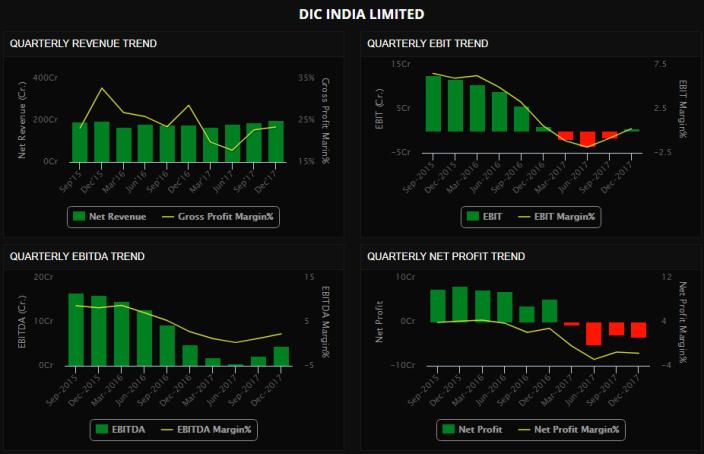 DIC INDIA LTD