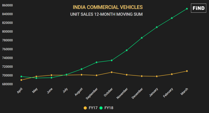 India CV Sales Trend 12-Month Moving Sum