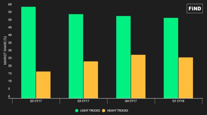 Light & Heavy Trucks Market Share