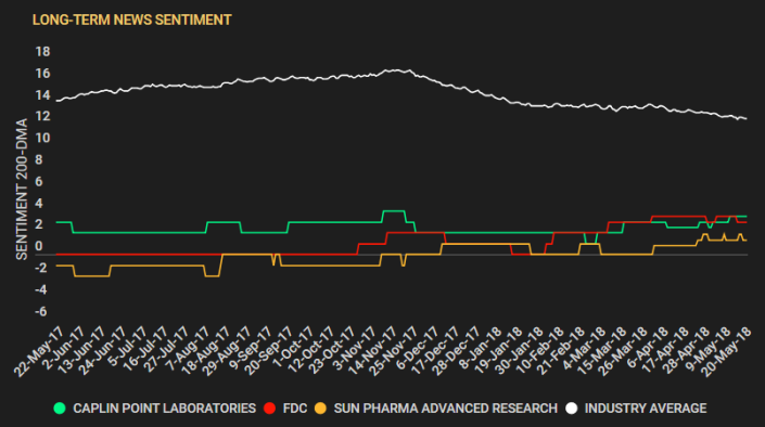 Drugmakers Sentiment Consol chart - long
