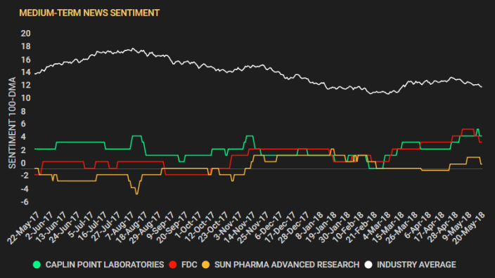 Drugmakers Sentiment Consol chart - Mid