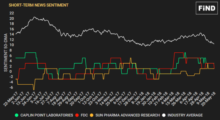 Drugmakers Sentiment Consol chart - Short