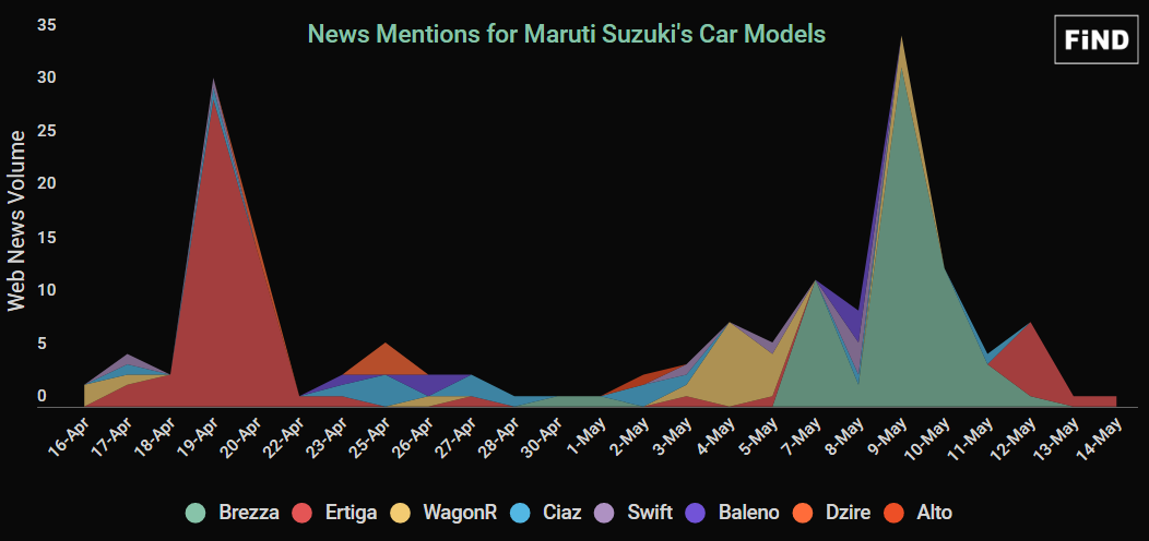 News Mentions for Car Models
