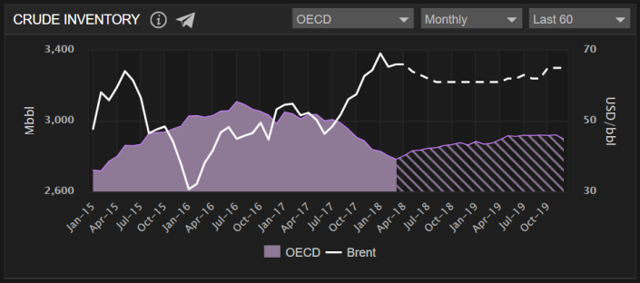 OECD - Inventory